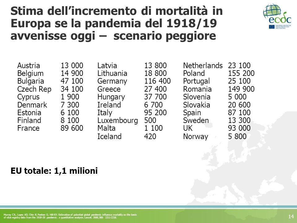 Stima dell'incremento di mortalità in Europa se la pandemia del 1918/19 avvenisse oggi – scenario peggiore