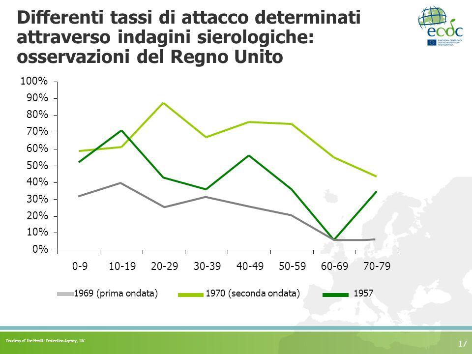Differenti tassi di attacco determinati attraverso indagini sierologiche: osservazioni del Regno Unito