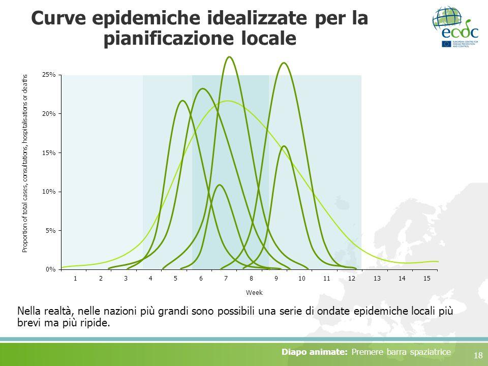 Curve epidemiche idealizzate per la pianificazione locale