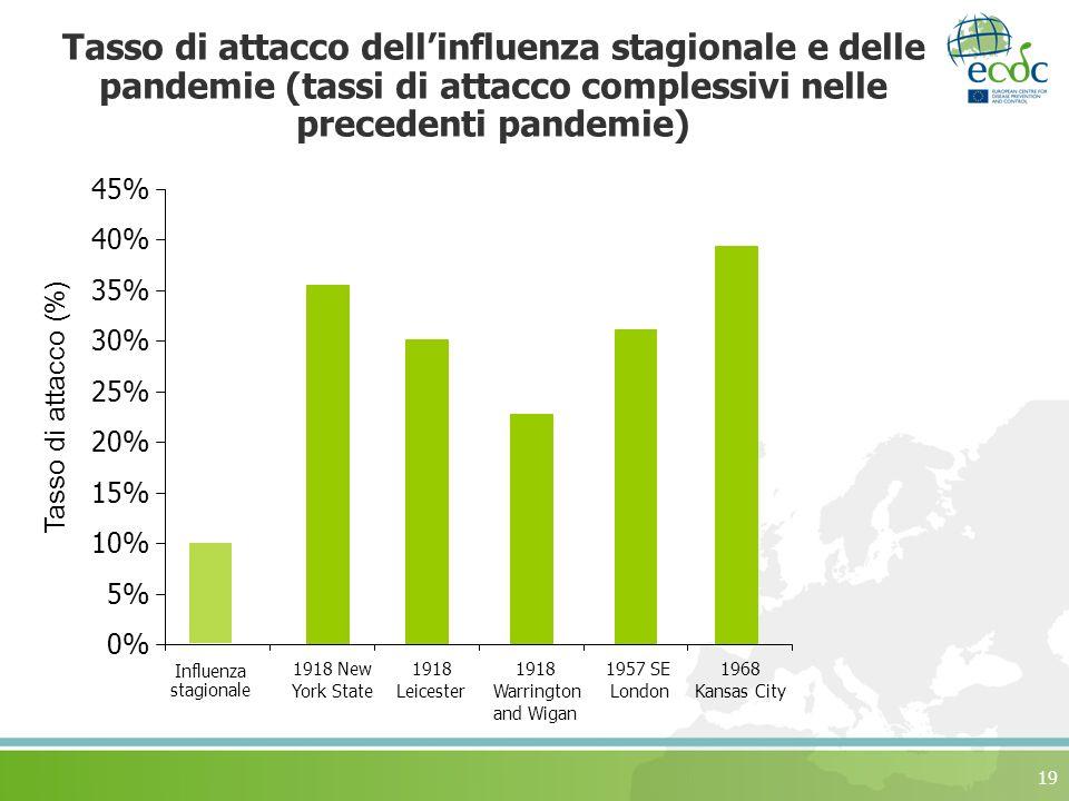 Tasso di attacco dell'influenza stagionale e delle pandemie (tassi di attacco complessivi nelle precedenti pandemie)