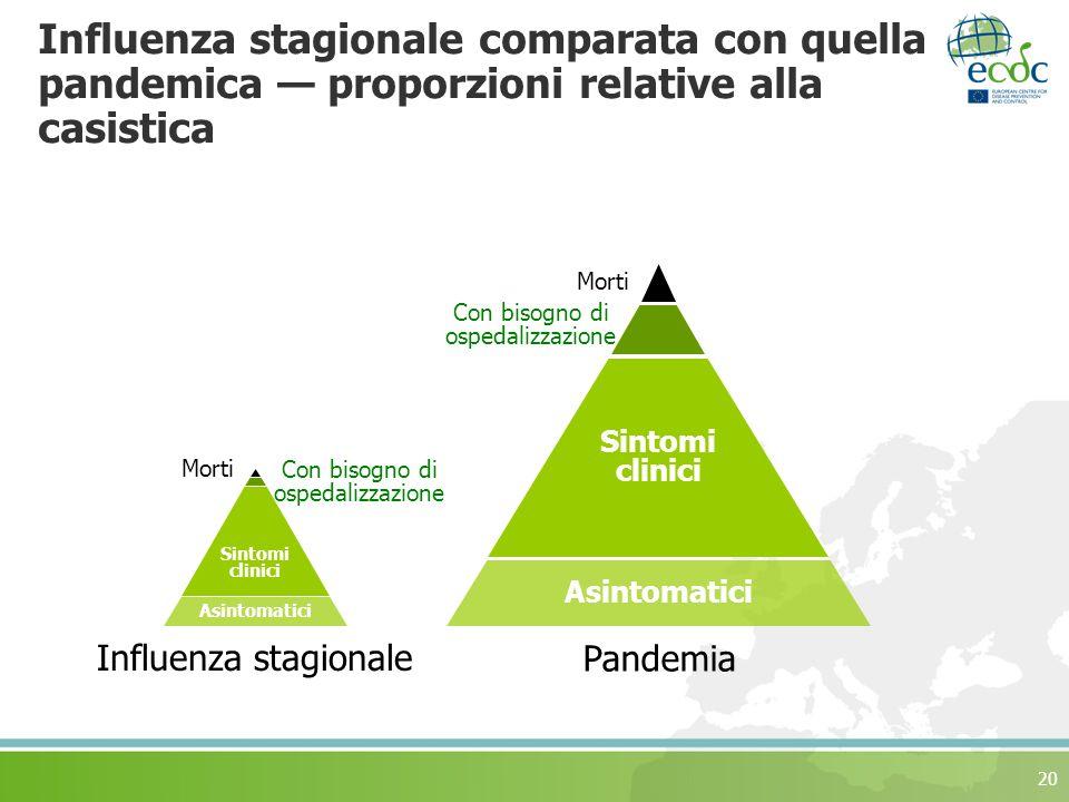 Influenza stagionale comparata con quella pandemica — proporzioni relative alla casistica