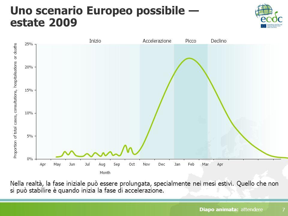 Uno scenario Europeo possibile — estate 2009