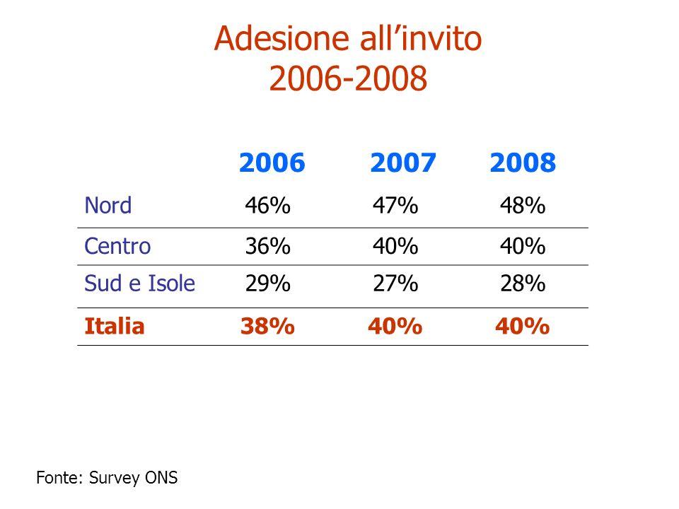 Adesione all'invito 2006-2008 2006 2007 2008 Nord 46% 47% 48% Centro