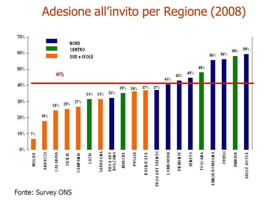 Adesione all'invito per Regione (2008)