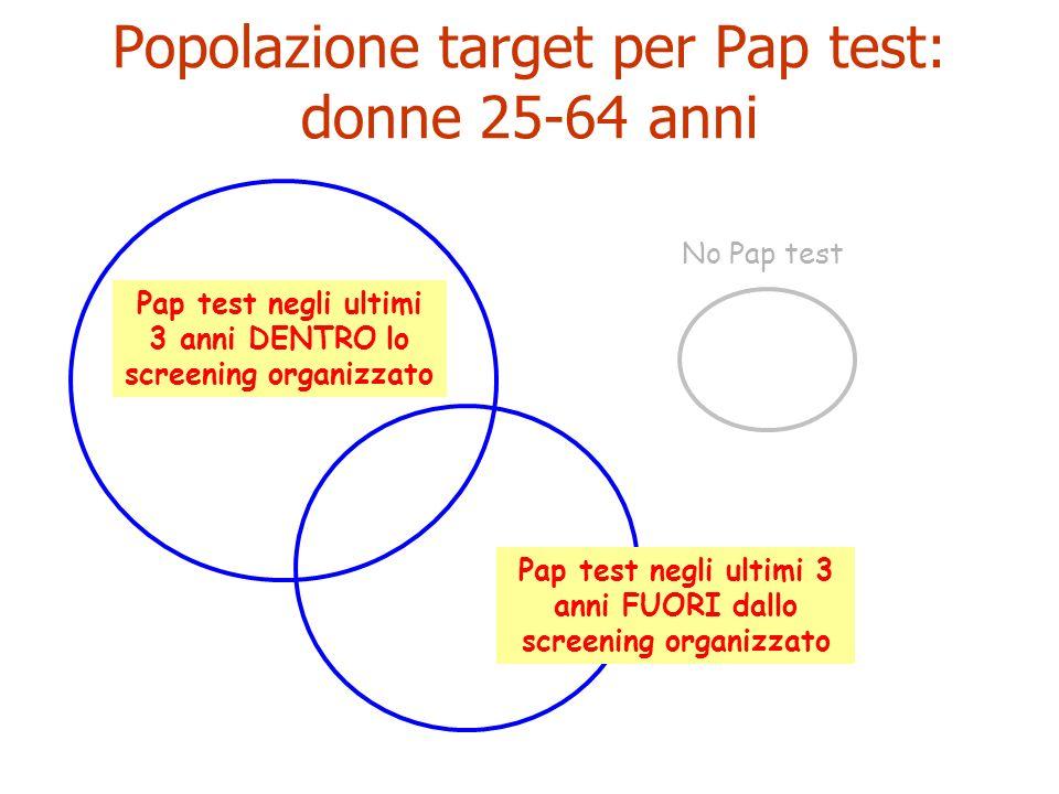 Popolazione target per Pap test: donne 25-64 anni