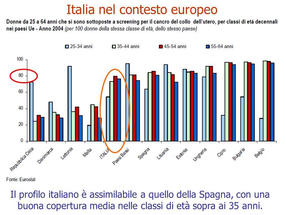 Italia nel contesto europeo