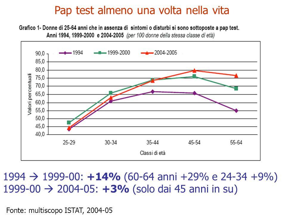 Pap test almeno una volta nella vita