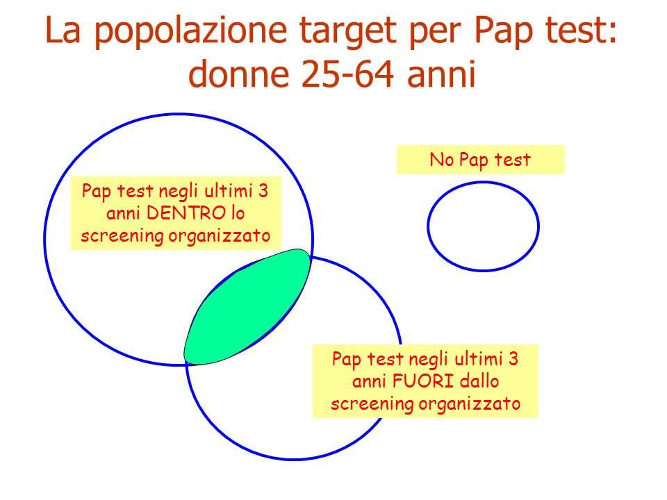 La popolazione target per Pap test: donne 25-64 anni
