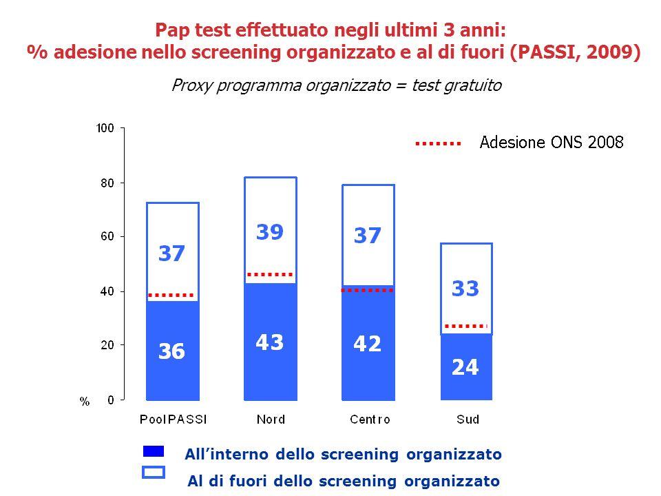 Pap test effettuato negli ultimi 3 anni: % adesione nello screening organizzato e al di fuori (PASSI, 2009)