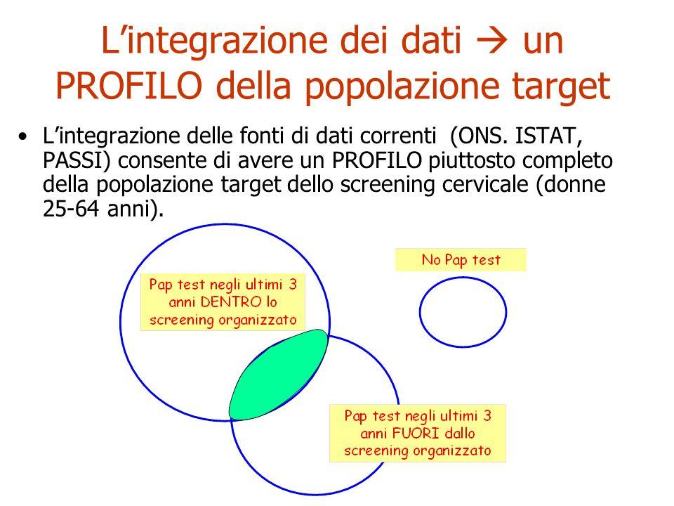 L'integrazione dei dati  un PROFILO della popolazione target