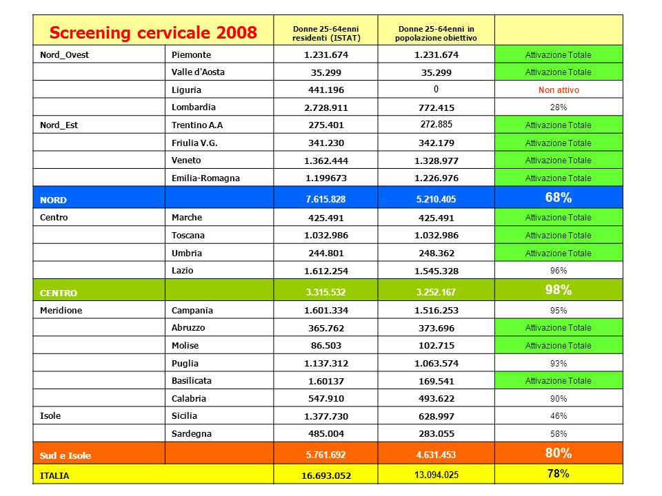 Screening cervicale 2008 68% 98% 80% 78% 1.231.674 35.299 441.196