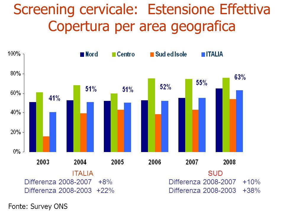 Screening cervicale: Estensione Effettiva
