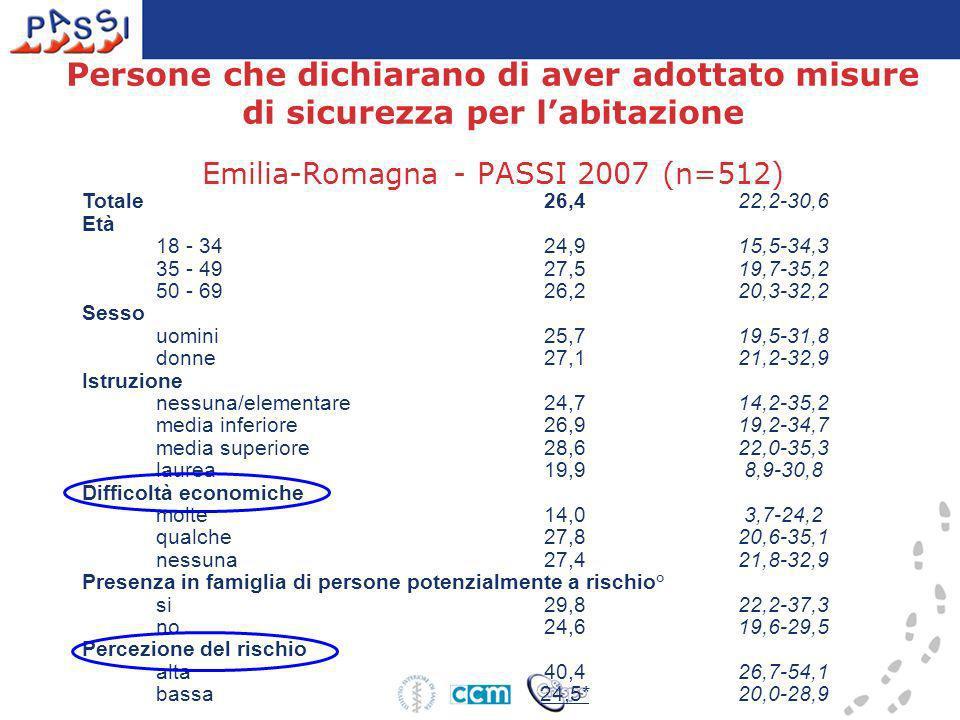 Persone che dichiarano di aver adottato misure di sicurezza per l'abitazione Emilia-Romagna - PASSI 2007 (n=512)