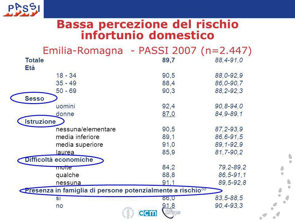 Bassa percezione del rischio infortunio domestico Emilia-Romagna - PASSI 2007 (n=2.447)