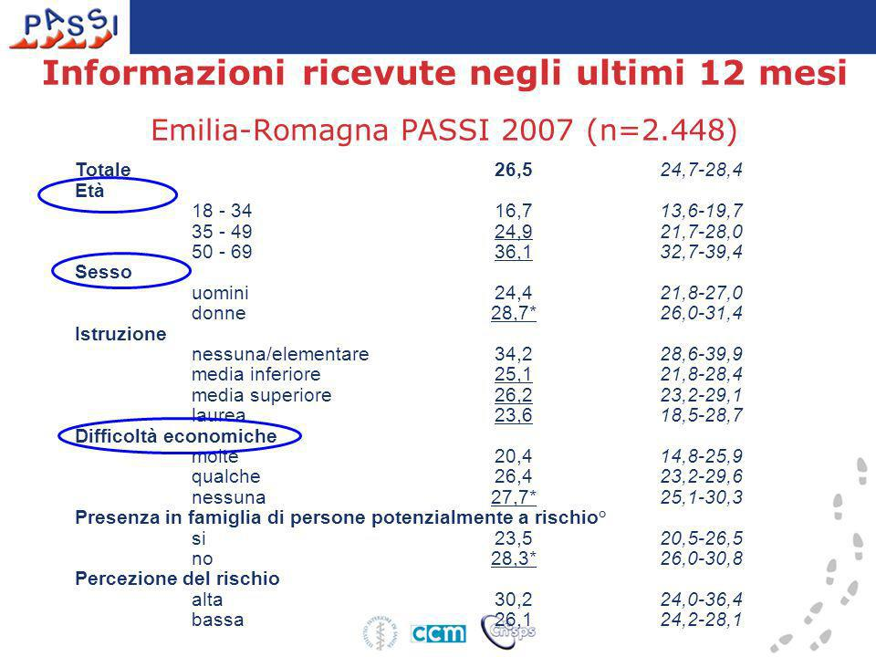 Informazioni ricevute negli ultimi 12 mesi Emilia-Romagna PASSI 2007 (n=2.448)