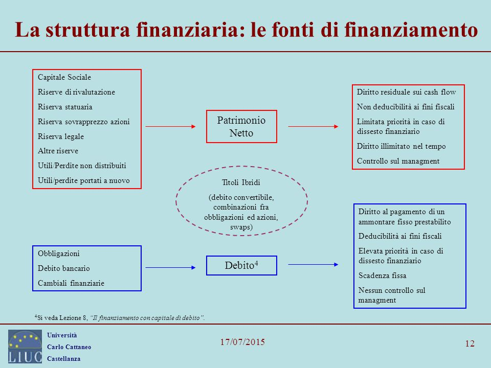 La struttura finanziaria: le fonti di finanziamento