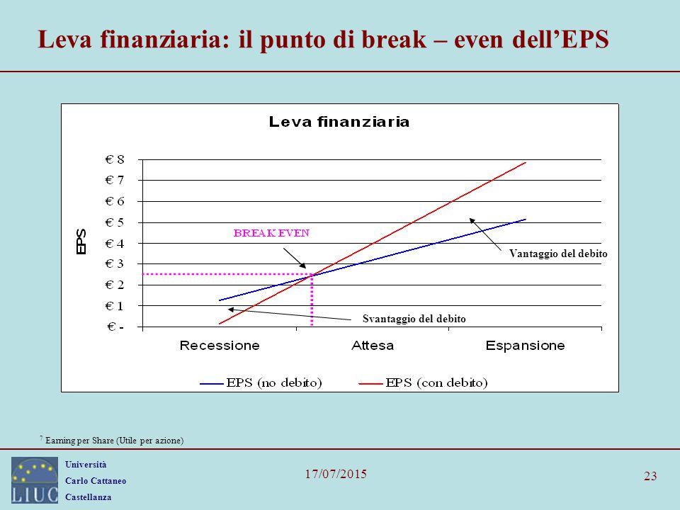 Leva finanziaria: il punto di break – even dell'EPS