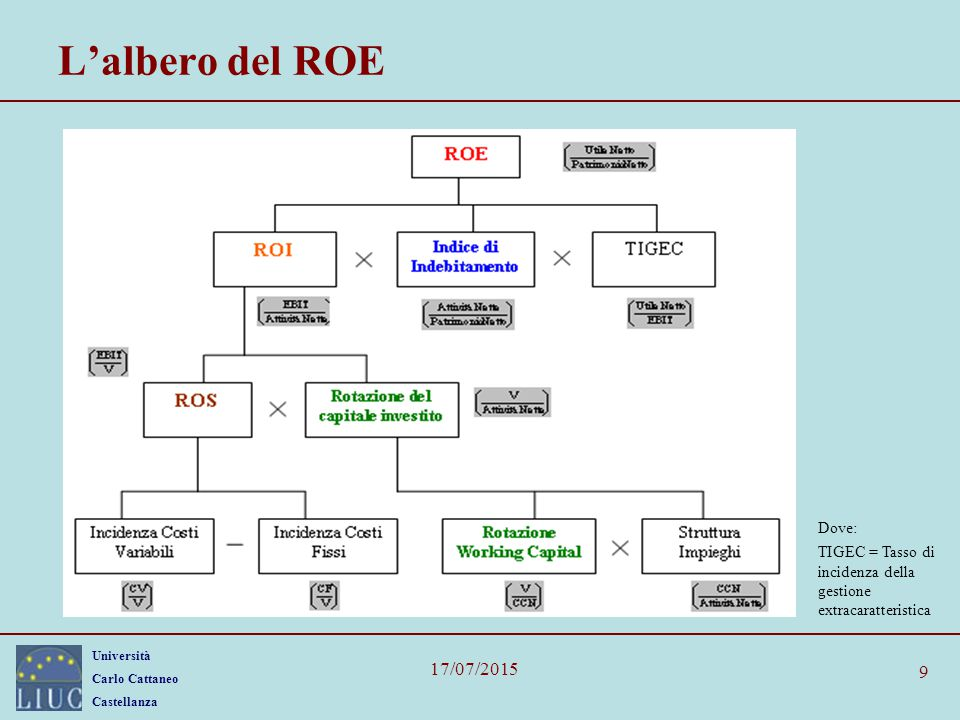 L'albero del ROE 18/04/2017 Dove: