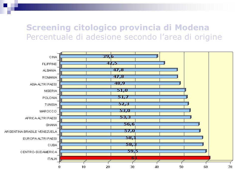 Screening citologico provincia di Modena Percentuale di adesione secondo l'area di origine