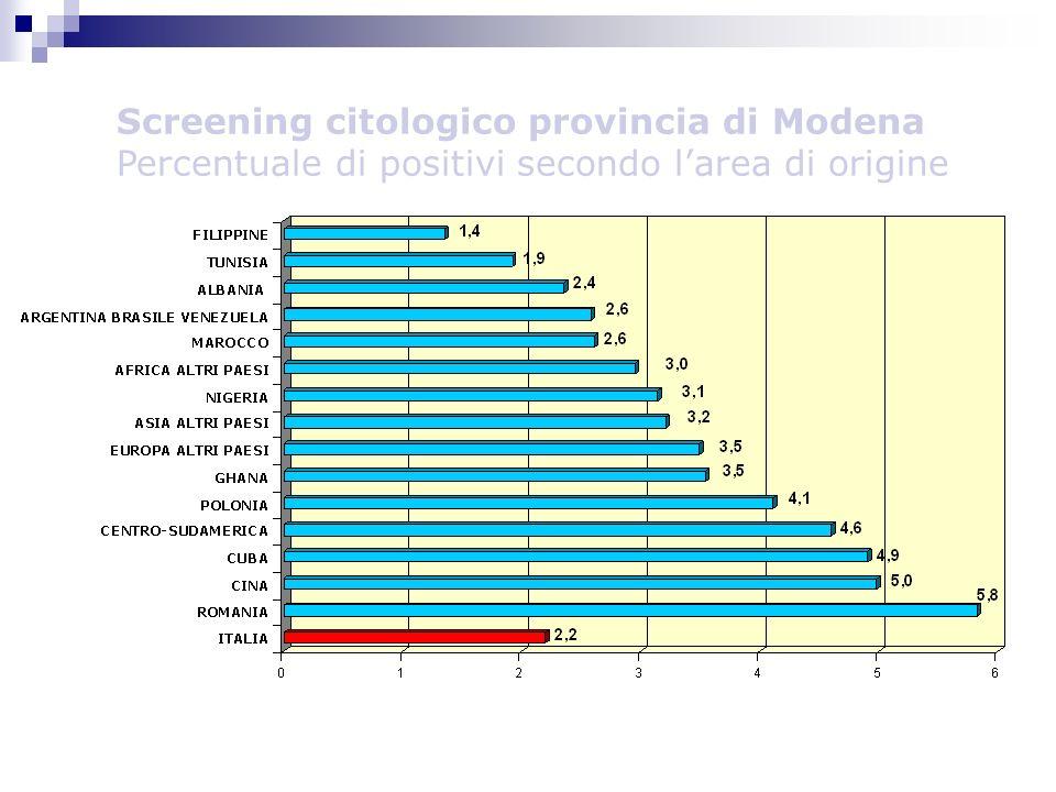 Screening citologico provincia di Modena Percentuale di positivi secondo l'area di origine