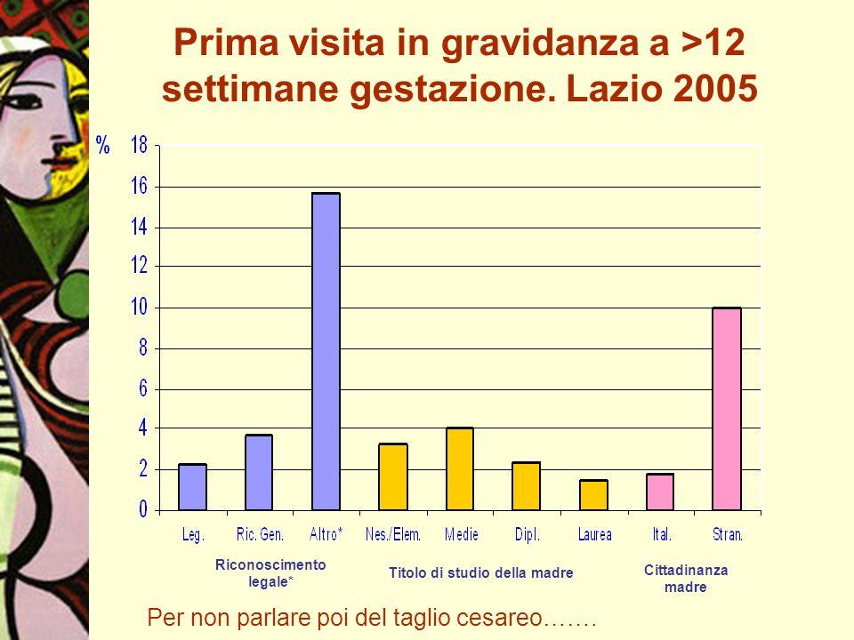 Prima visita in gravidanza a >12 settimane gestazione. Lazio 2005