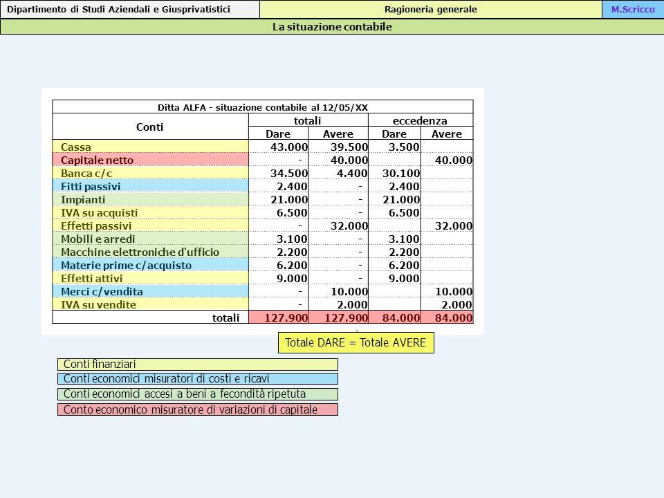 La situazione contabile