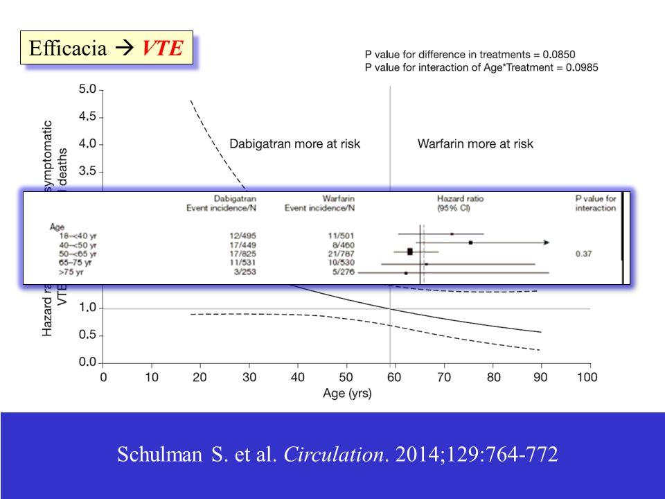 Schulman S. et al. Circulation. 2014;129:764-772