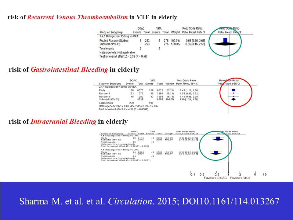 Sharma M. et al. et al. Circulation. 2015; DOI10.1161/114.013267