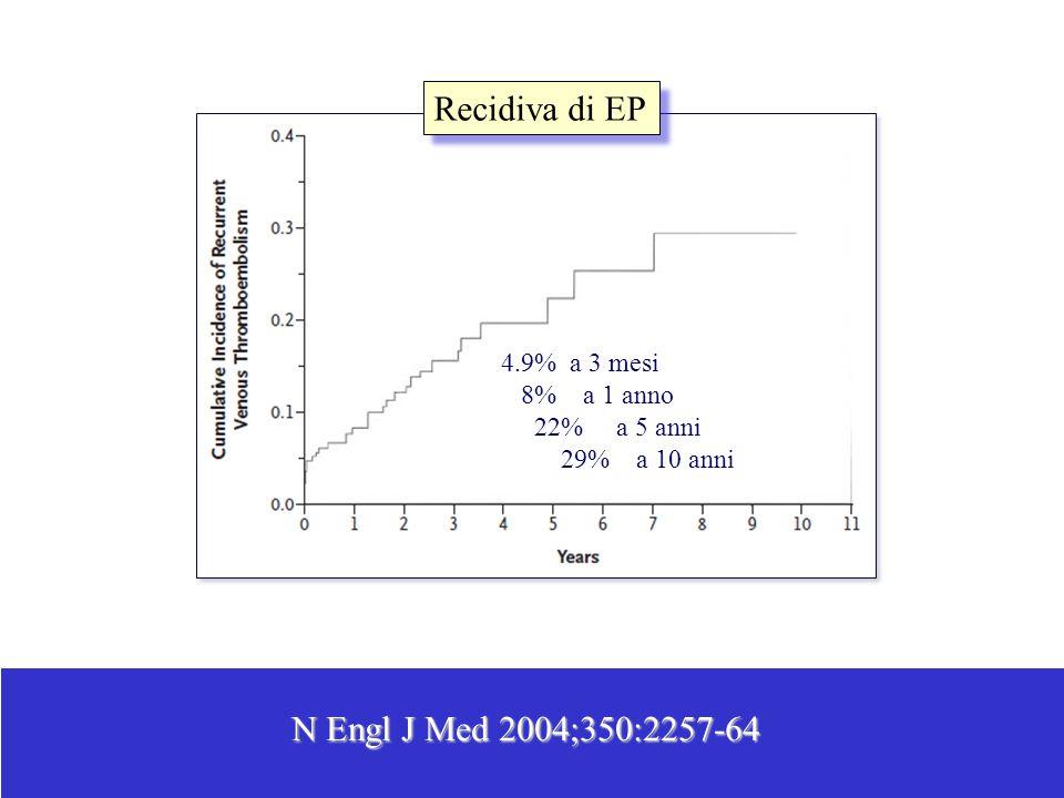 Recidiva di EP N Engl J Med 2004;350:2257-64 4.9% a 3 mesi 8% a 1 anno