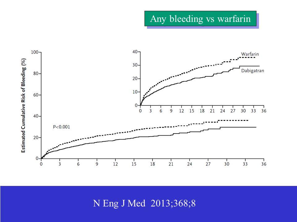Any bleeding vs warfarin