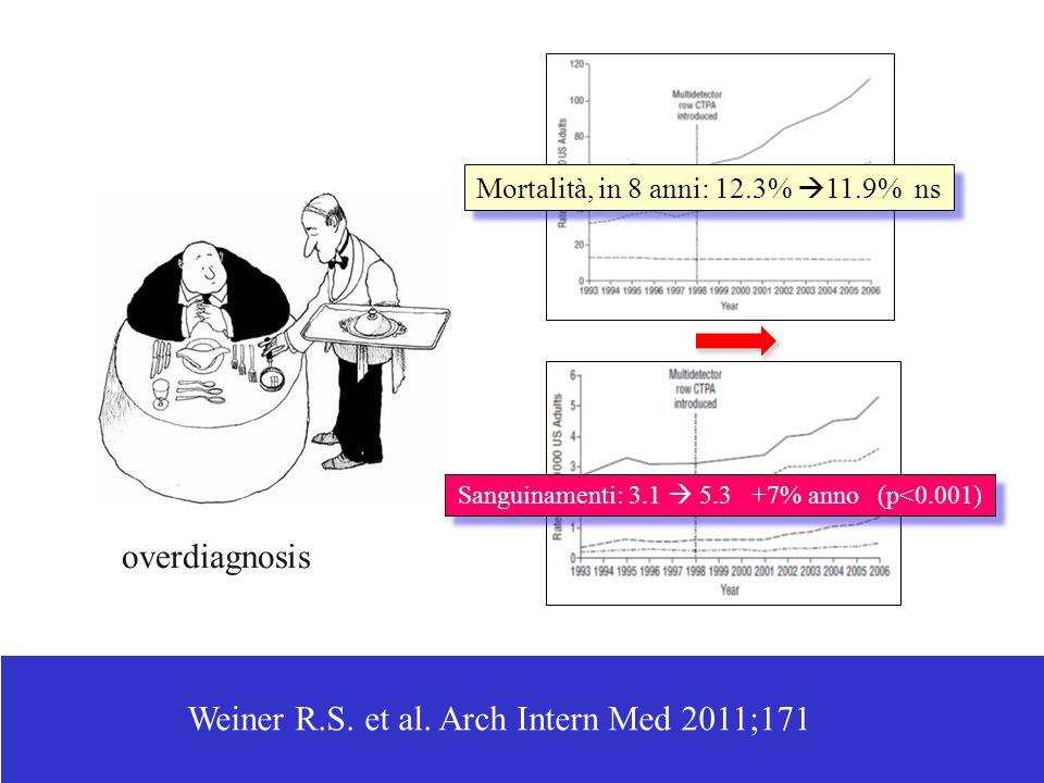 Weiner R.S. et al. Arch Intern Med 2011;171