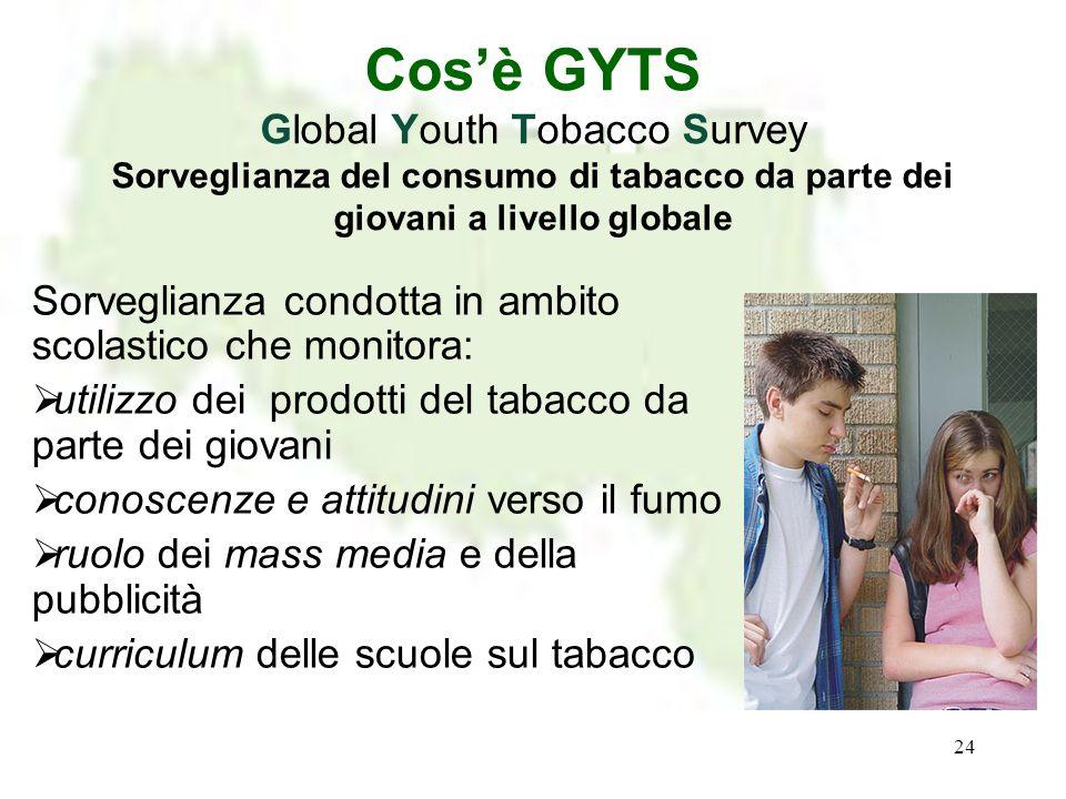 Cos'è GYTS Global Youth Tobacco Survey Sorveglianza del consumo di tabacco da parte dei giovani a livello globale