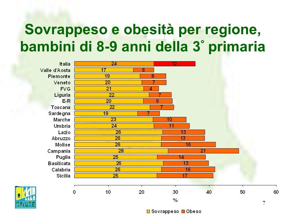 Sovrappeso e obesità per regione, bambini di 8-9 anni della 3° primaria