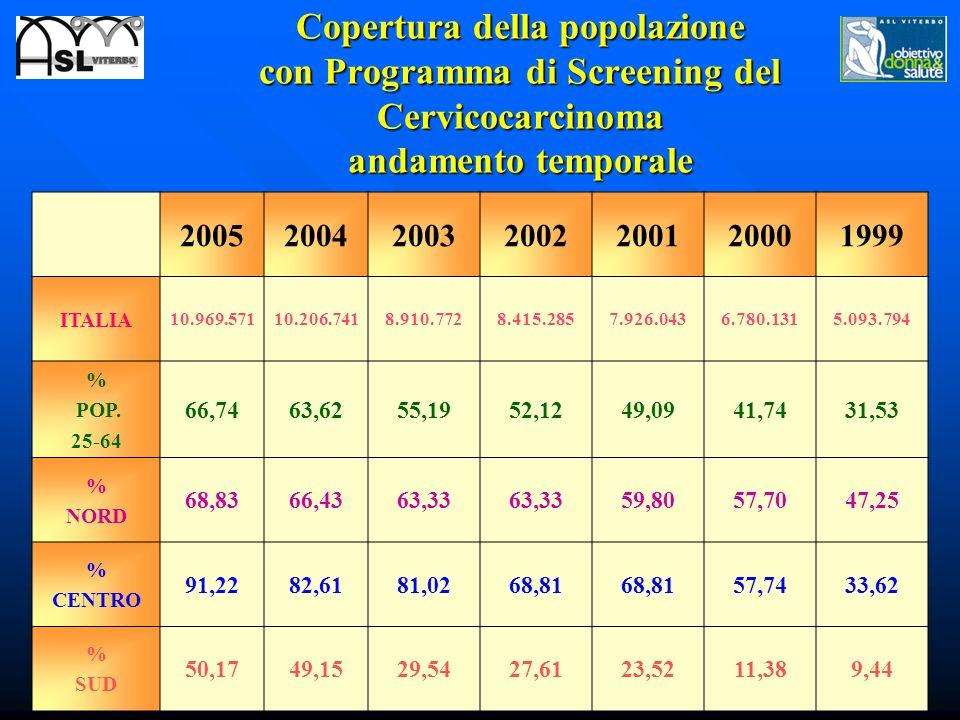 Copertura della popolazione con Programma di Screening del Cervicocarcinoma andamento temporale