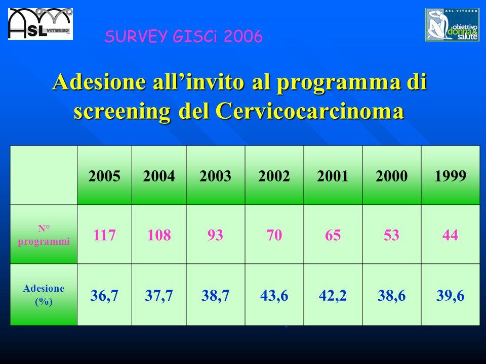 Adesione all'invito al programma di screening del Cervicocarcinoma