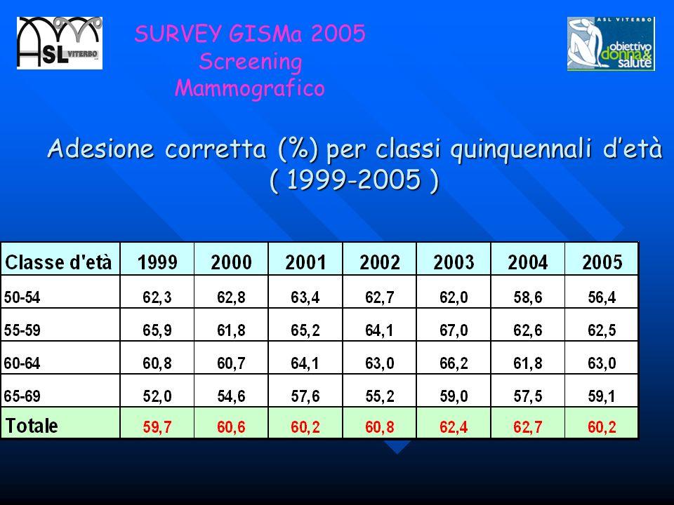 Adesione corretta (%) per classi quinquennali d'età ( 1999-2005 )