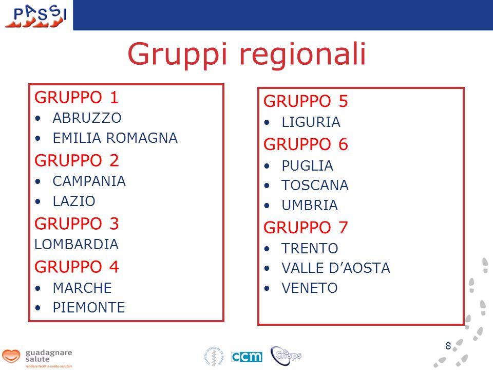 Gruppi regionali GRUPPO 1 GRUPPO 5 GRUPPO 6 GRUPPO 2 GRUPPO 3 GRUPPO 7