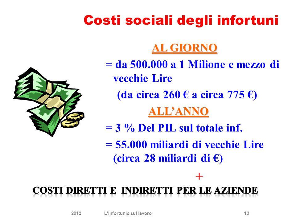 Costi sociali degli infortuni
