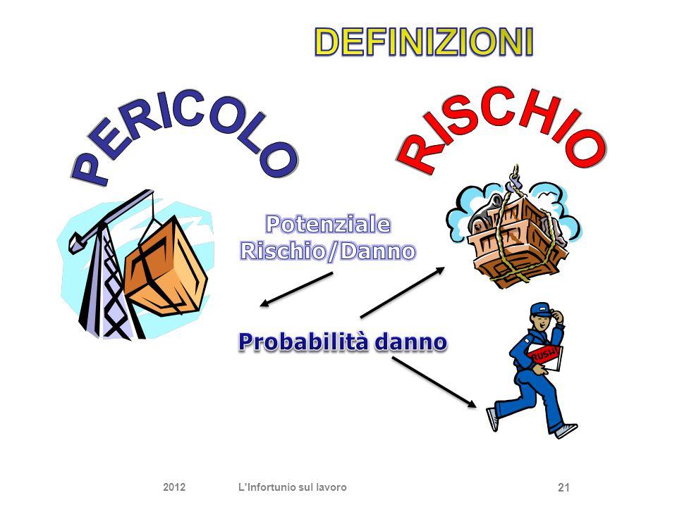 DEFINIZIONI Potenziale Rischio/Danno Probabilità danno 21 2012