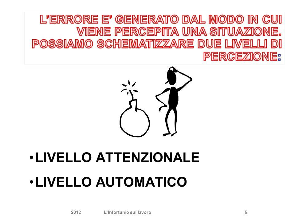 LIVELLO ATTENZIONALE LIVELLO AUTOMATICO