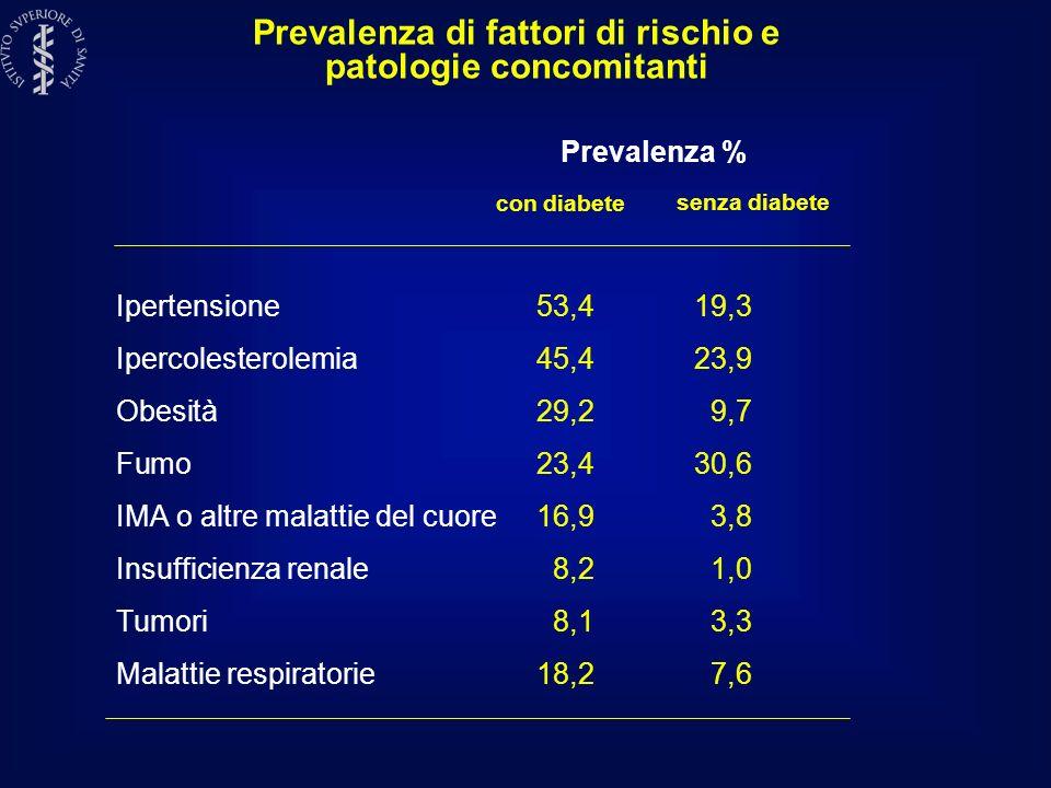 Prevalenza di fattori di rischio e patologie concomitanti