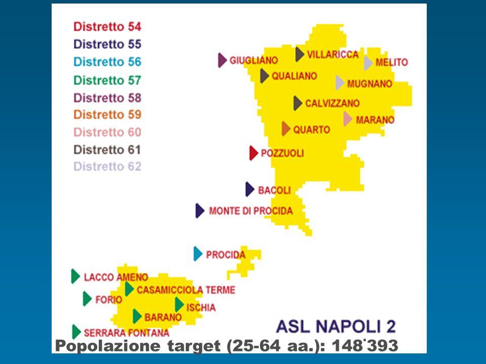 Popolazione target (25-64 aa.): 148.393