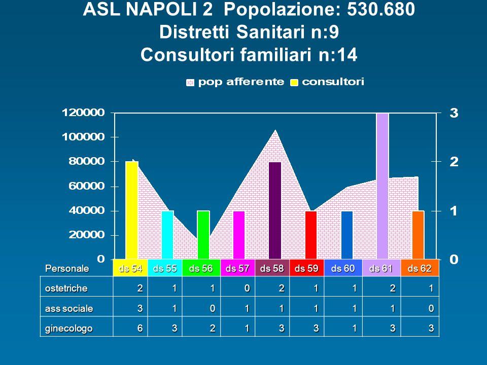 ASL NAPOLI 2 Popolazione: 530.680 Distretti Sanitari n:9