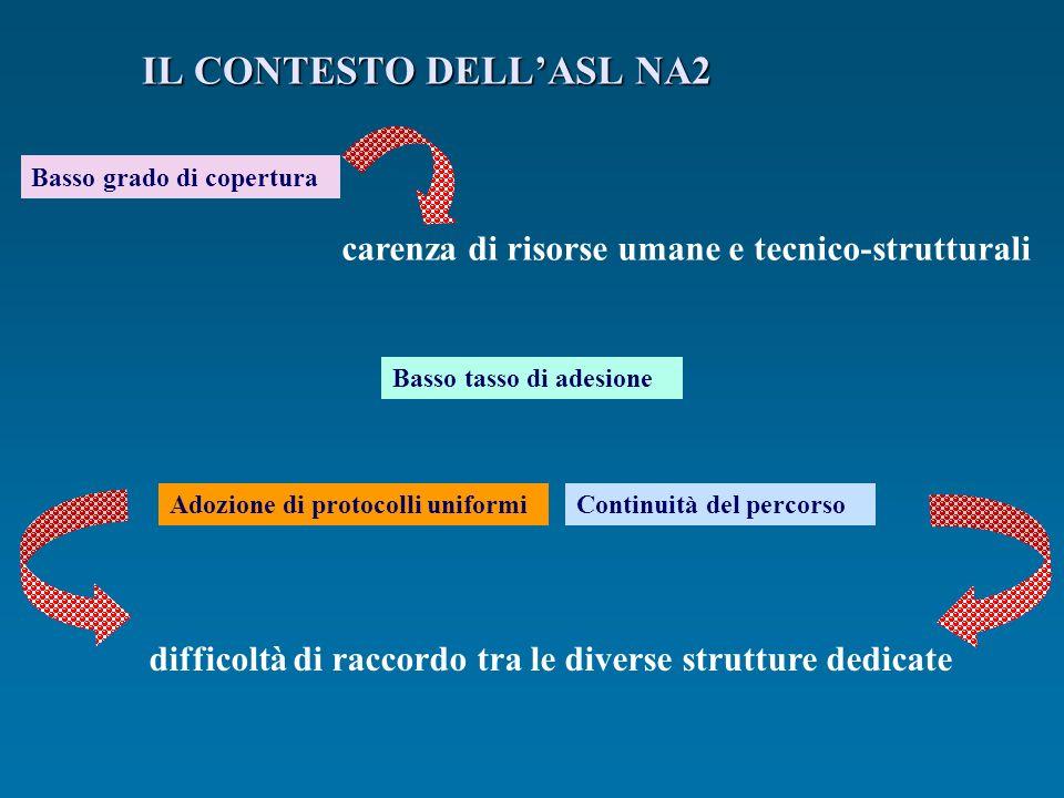 IL CONTESTO DELL'ASL NA2
