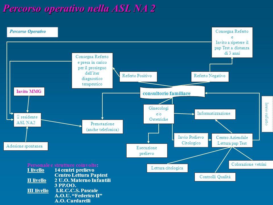 Percorso operativo nella ASL NA 2