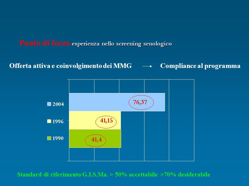 Punto di forza esperienza nello screening senologico
