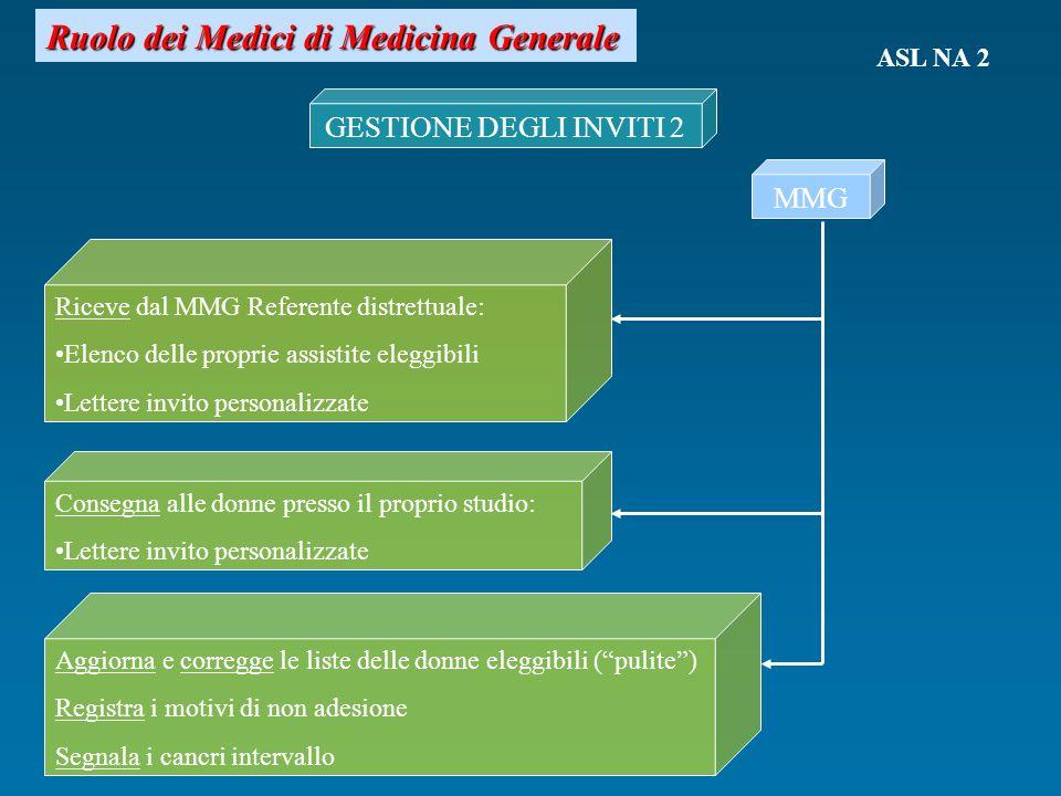 Ruolo dei Medici di Medicina Generale