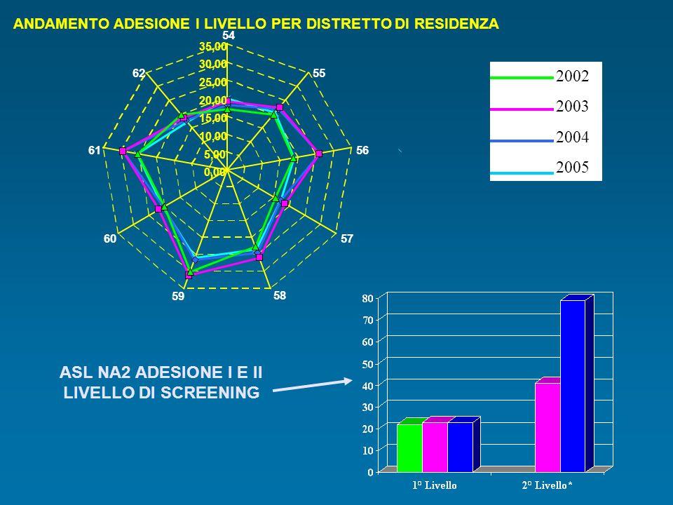 ASL NA2 ADESIONE I E II LIVELLO DI SCREENING