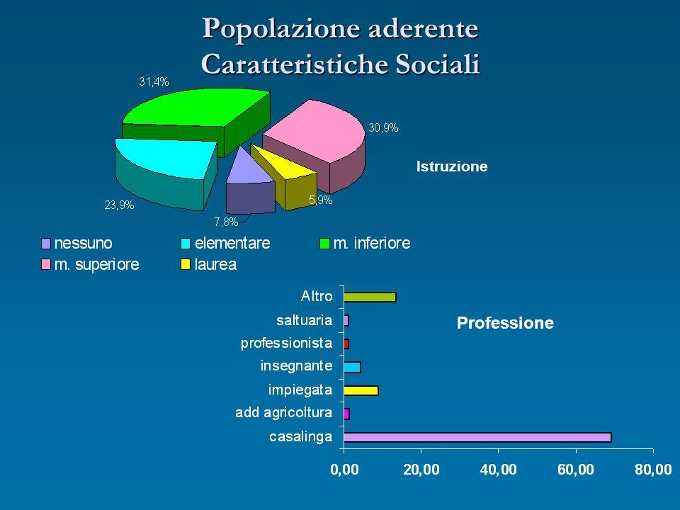 Popolazione aderente Caratteristiche Sociali