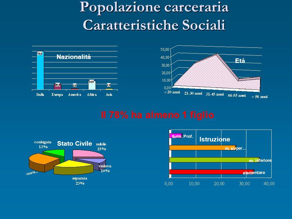 Popolazione carceraria Caratteristiche Sociali